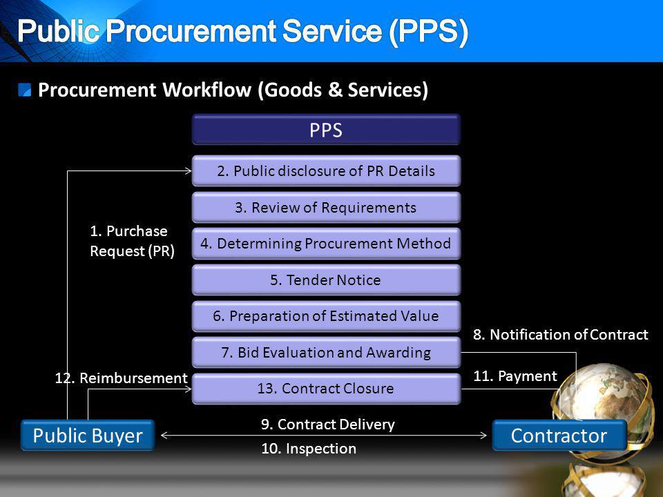 Procurement Workflow (Goods & Services) PPS Public Buyer 2.