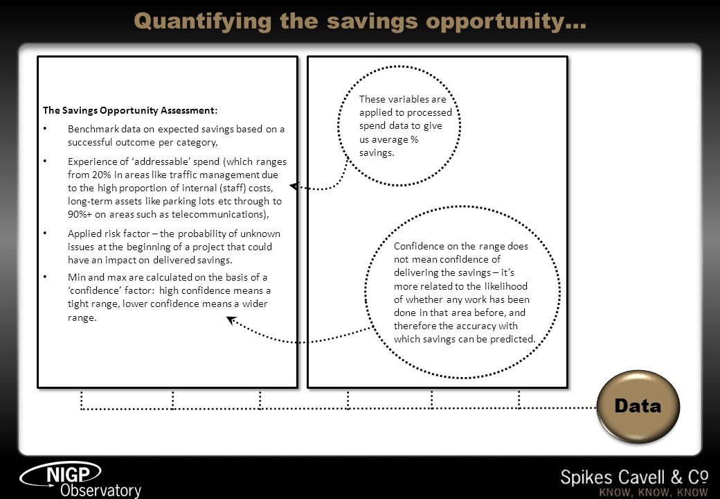 The Savings Opportunity Assessment: Benchmark data on expected savings based on a successful outcome per category, Experience of addressable spend (which ranges from 20% in areas like traffic management due to the high proportion of internal (staff) costs, long-term assets like parking lots etc through to 90%+ on areas such as telecommunications), Applied risk factor – the probability of unknown issues at the beginning of a project that could have an impact on delivered savings.
