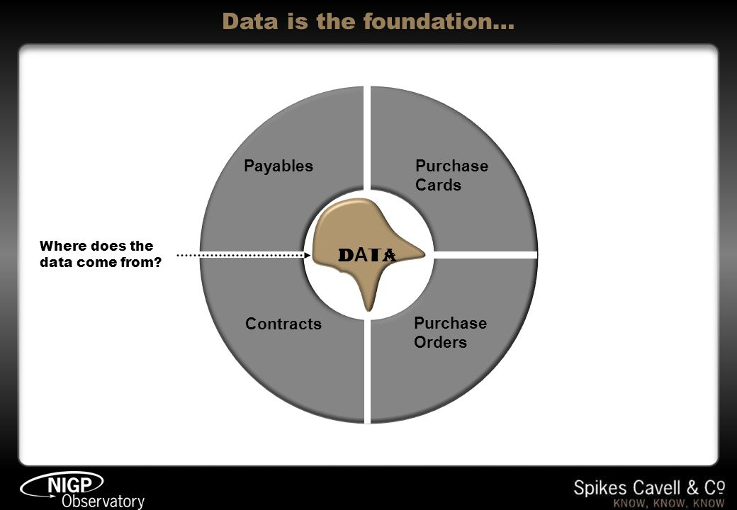 Data is the foundation… DATADATA Payables Purchase Cards Purchase Orders Contracts Where does the data come from?