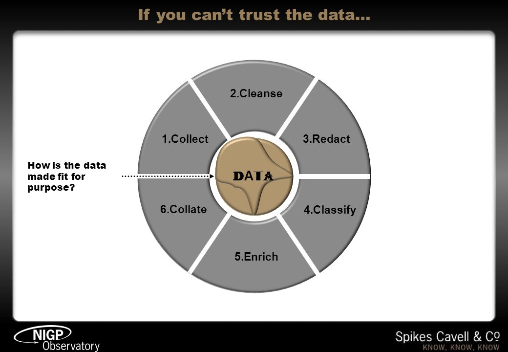 If you cant trust the data… DATA 1.Collect 2.Cleanse 3.Redact 4.Classify 5.Enrich 6.Collate How is the data made fit for purpose? DATADATA