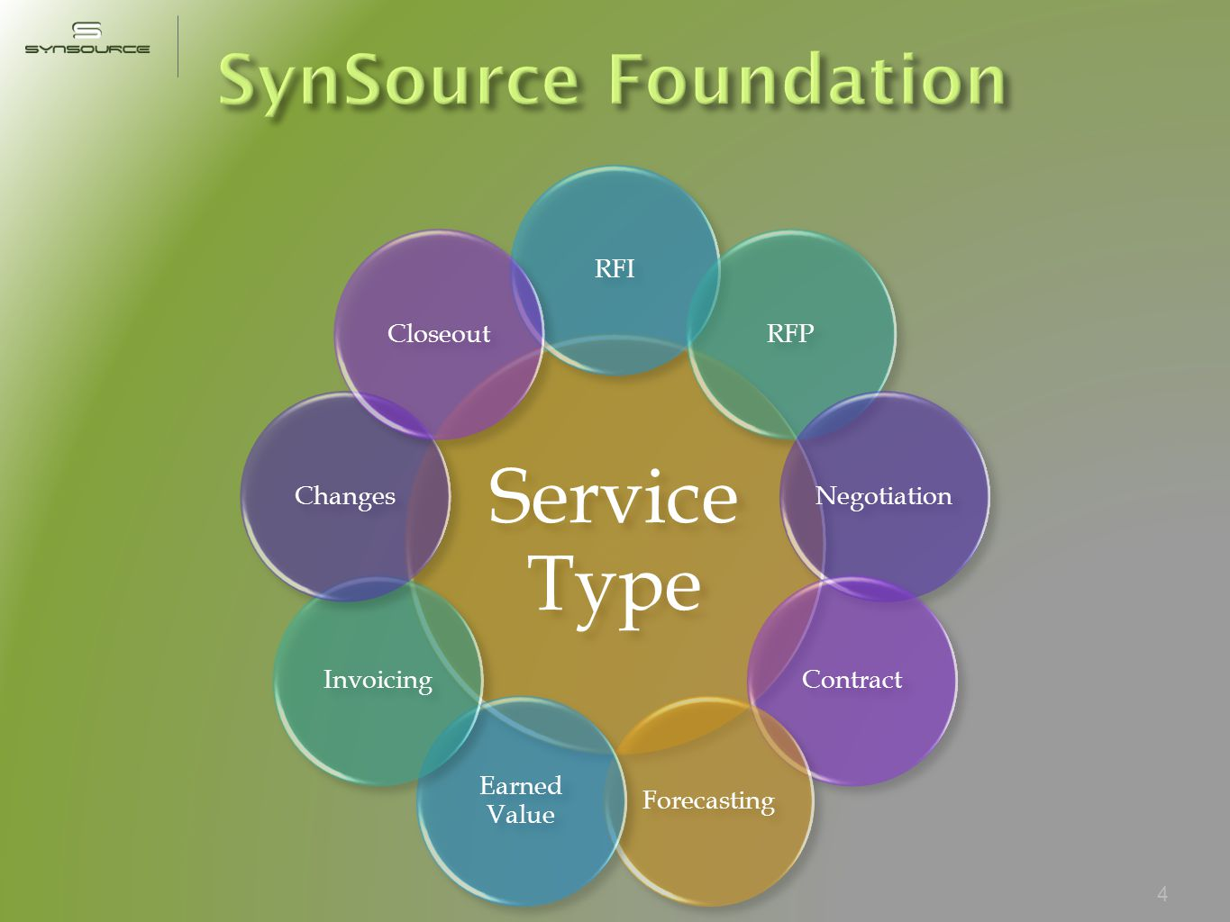 Service Type RFIRFPNegotiationContractForecasting Earned Value InvoicingChangesCloseout 4