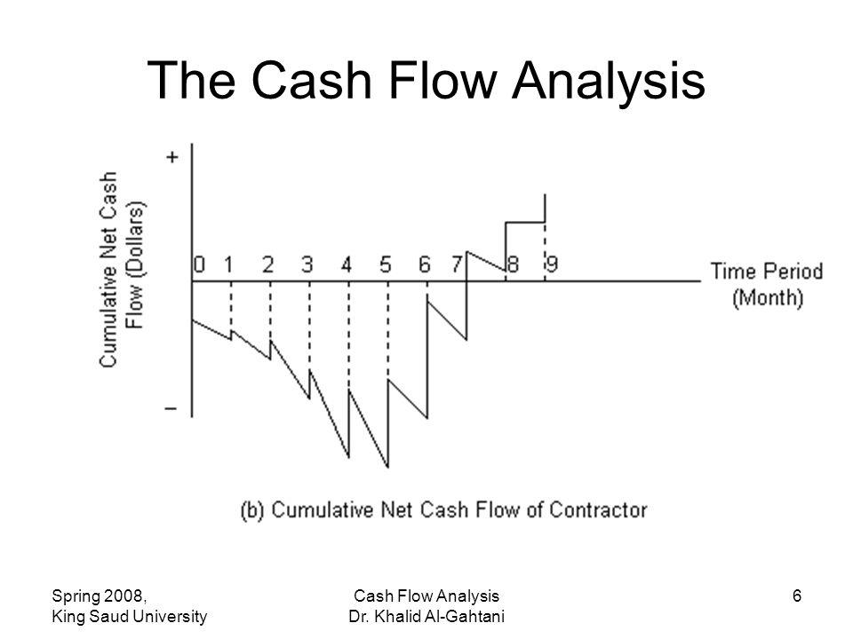 Spring 2008, King Saud University Cash Flow Analysis Dr. Khalid Al-Gahtani 6 The Cash Flow Analysis