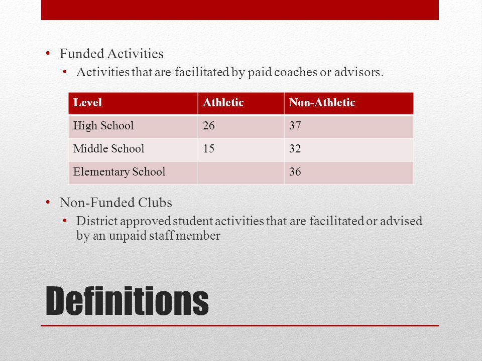 Definitions Funded Activities Activities that are facilitated by paid coaches or advisors.