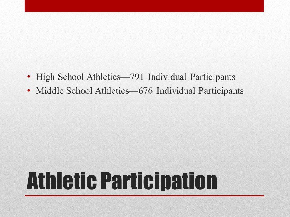 Athletic Participation High School Athletics791 Individual Participants Middle School Athletics676 Individual Participants