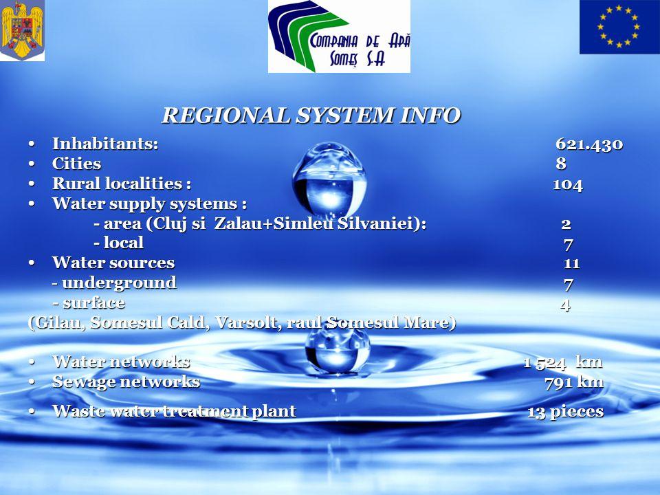REGIONAL SYSTEM INFO Inhabitants: 621.430 Inhabitants: 621.430 Cities 8 Cities 8 Rural localities : 104 Rural localities : 104 Water supply systems : Water supply systems : - area (Cluj si Zalau+Simleu Silvaniei): 2 - area (Cluj si Zalau+Simleu Silvaniei): 2 - local 7 Water sources 11 Water sources 11 - underground 7 - underground 7 - surface 4 (Gilau, Somesul Cald, Varsolt, raul Somesul Mare) Water networks 1 524 km Water networks 1 524 km Sewage networks 791 km Sewage networks 791 km Waste water treatment plant 13 pieces Waste water treatment plant 13 pieces