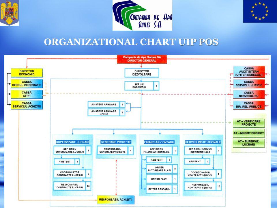 UIP POS ORGANIZATIONAL CHART UIP POS