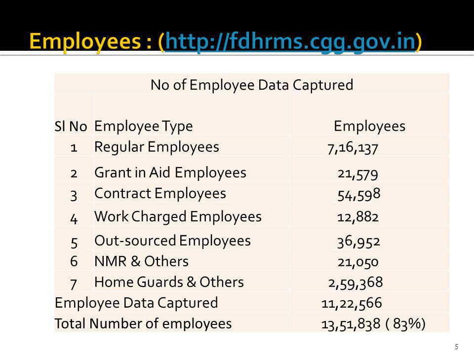 No of Employee Data Captured Sl No Employee TypeEmployees 1Regular Employees 7,16,137 2Grant in Aid Employees 21,579 3Contract Employees 54,598 4Work Charged Employees 12,882 5Out-sourced Employees 36,952 6NMR & Others 21,050 7Home Guards & Others 2,59,368 Employee Data Captured 11,22,566 Total Number of employees 13,51,838 ( 83%) 5