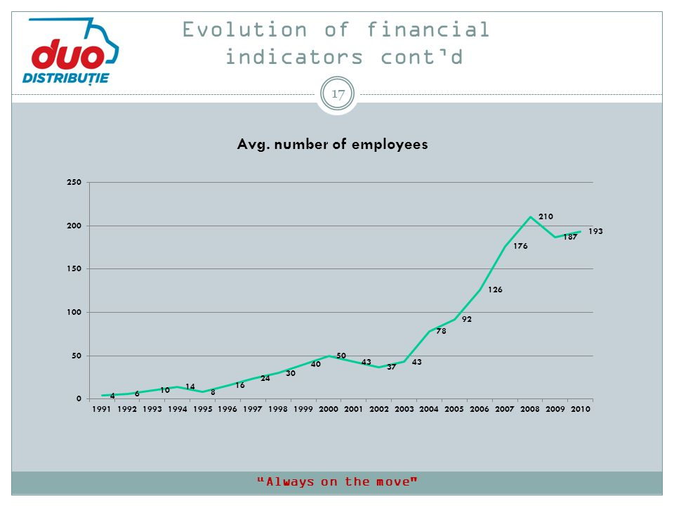 Evolution of financial indicators contd 17 Always on the move