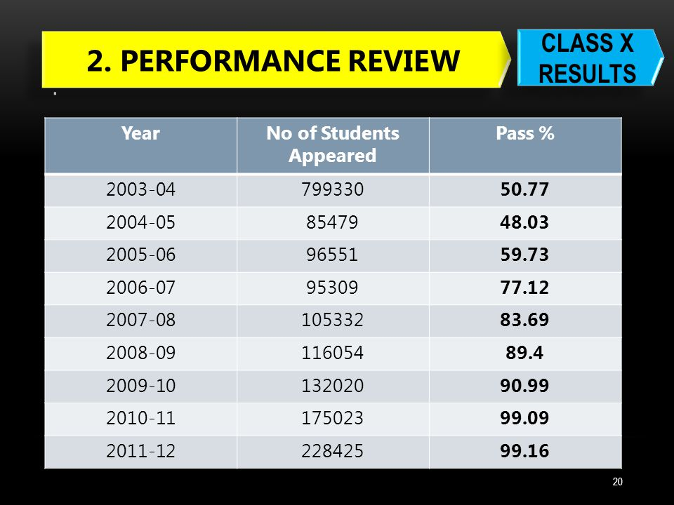 21 YearNo of Students Appeared Pass % 2003-045434177.8 2004-055761676.44 2005-066057078.07 2006-076891582.73 2007-087220585.7 2008-098717687.15 2009-109740288.87 2010-1111218987.54 2011-1212134587.72 2.