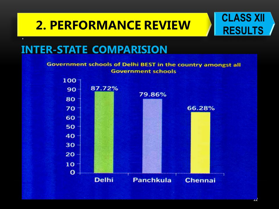 . 23 INTER-CATEGORY COMPARISION 2. PERFORMANCE REVIEW CLASS XII RESULTS