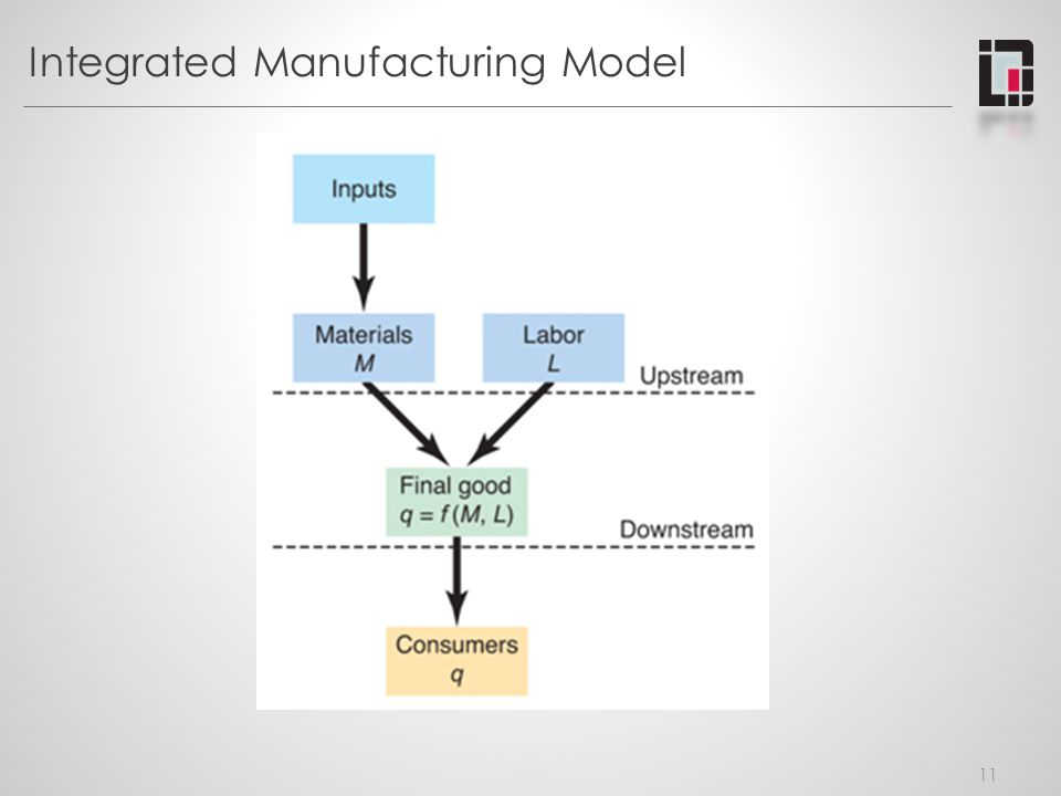 Integrated Manufacturing Model 11