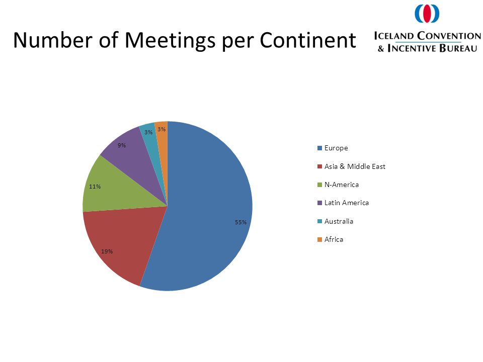 Number of Meetings per Continent