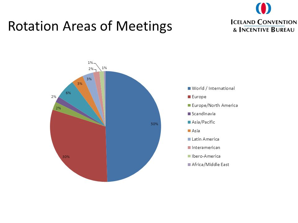 Rotation Areas of Meetings