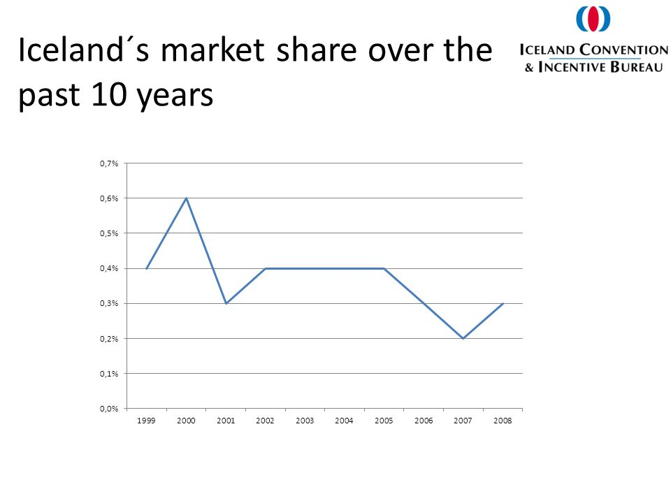 Iceland´s market share over the past 10 years