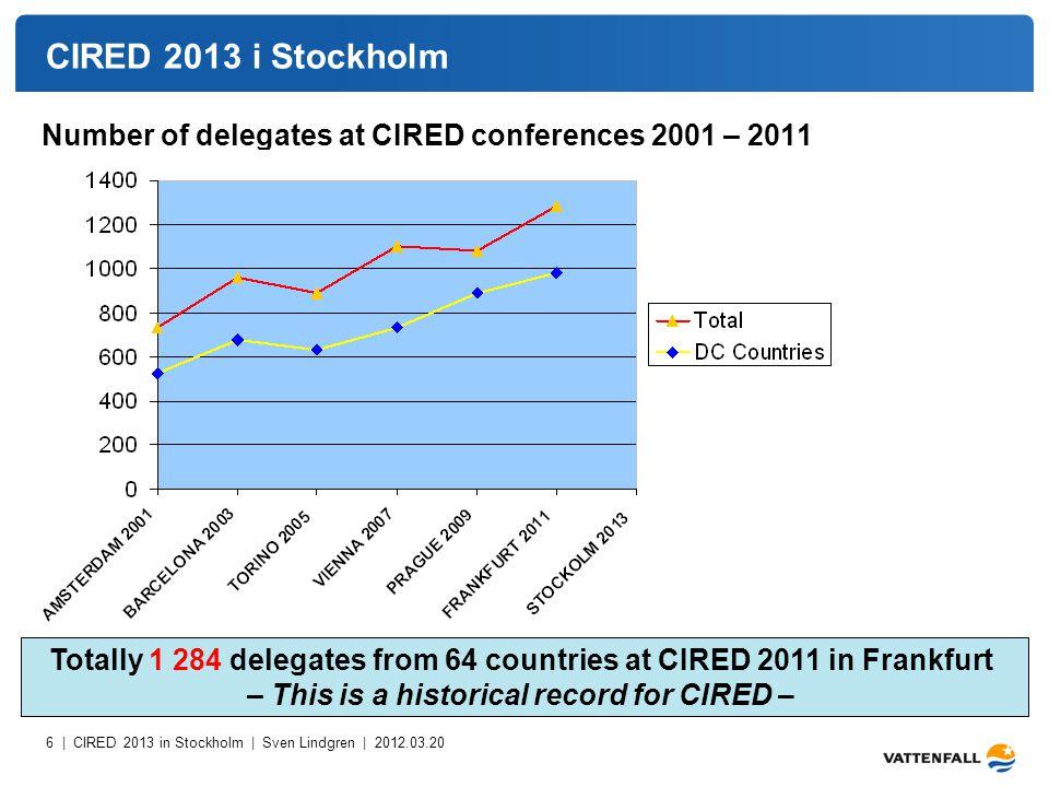7 | CIRED 2013 in Stockholm | Sven Lindgren | 2012.03.20 CIRED 2013 i Stockholm – The Swedish challenge Number of delegates at CIRED conferences 2001 – 2011 from Germany and Sweden 120 delegates 2013 .