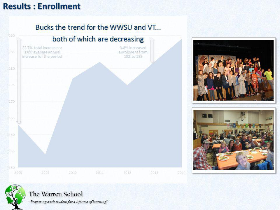 The Warren School Preparing each student for a lifetime of learning Results : Enrollment 3.8% increased enrollment from 182 to 189 22.7% total increas