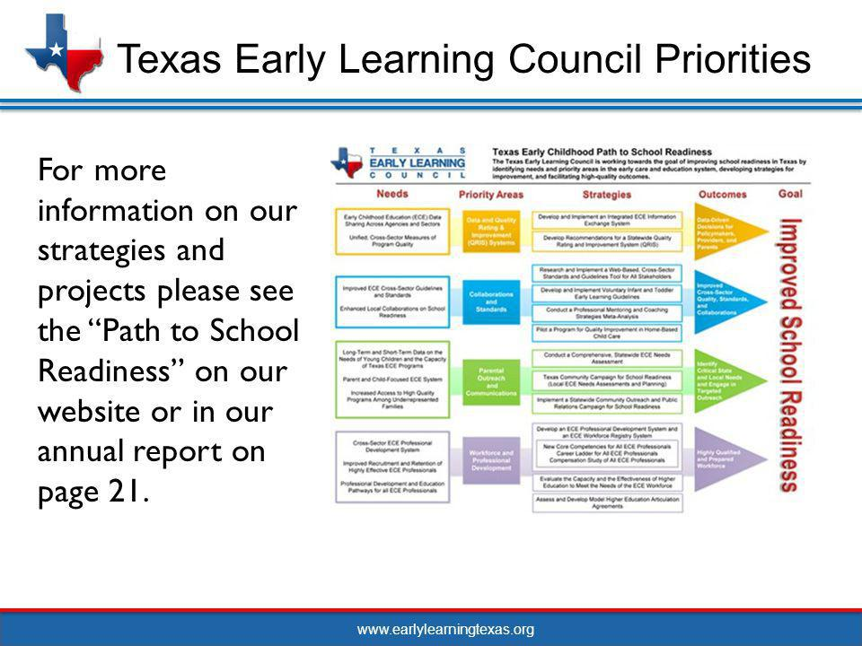 www.earlylearningtexas.org Updates: The Council contracted with 4 organizations/communities to participate: United Way of Southern Cameron County for the Brownville community.United Way of Southern Cameron County United Way of El Paso County for the El Paso community.United Way of El Paso County United Way of San Antonio and Bexar County for the San Antonio community.United Way of San Antonio and Bexar County North Texas Area United Way for the Wichita Falls community.North Texas Area United Way We have conducted a two day technical assistance conference with the communities The communities will begin the EDI assessment in January 16 Public Outreach and Communications