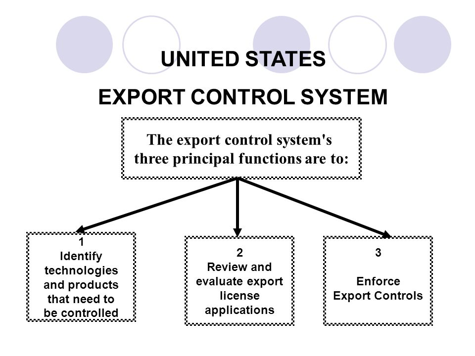 UNITED STATES EXPORT CONTROL SYSTEM The export control system s three principal functions are to: 1 Identify technologies and products that need to be controlled 2 Review and evaluate export license applications 3 Enforce Export Controls
