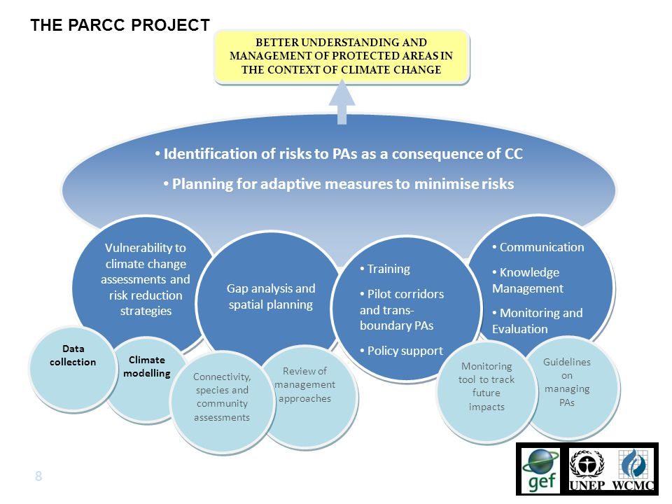 Project work on protected area management for climate change.