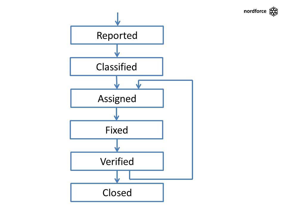 Reported Assigned Fixed Verified Closed Classified