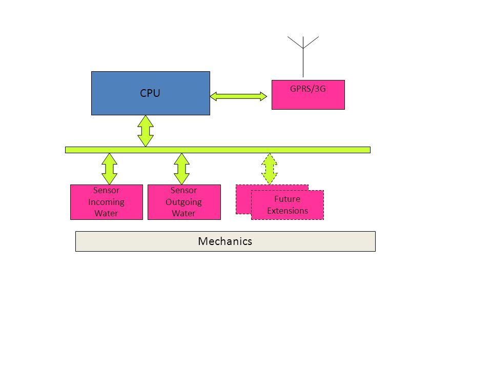 CPU Sensor Outgoing Water Sensor Incoming Water GPRS/3G Future Extensions Mechanics
