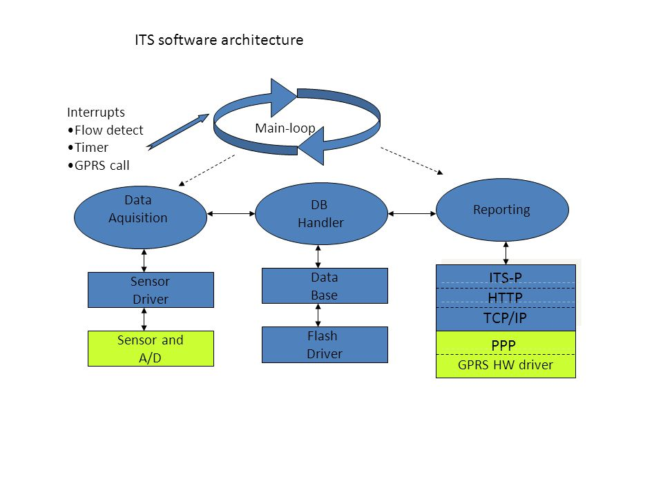 Main-loop ITS-P HTTP TCP/IP ITS-P HTTP TCP/IP PPP GPRS HW driver Reporting Interrupts Flow detect Timer GPRS call DB Handler Data Base Data Aquisition Flash Driver Sensor Driver Sensor and A/D ITS software architecture