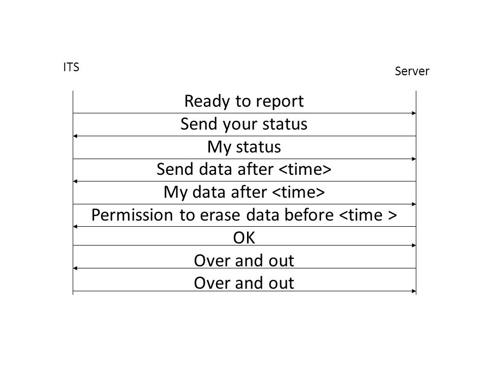 Ready to report Send your status My status Send data after My data after Permission to erase data before OK Over and out ITS Server