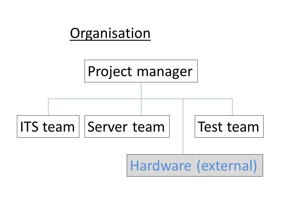 Organisation Server teamITS team Hardware (external) Test team Project manager