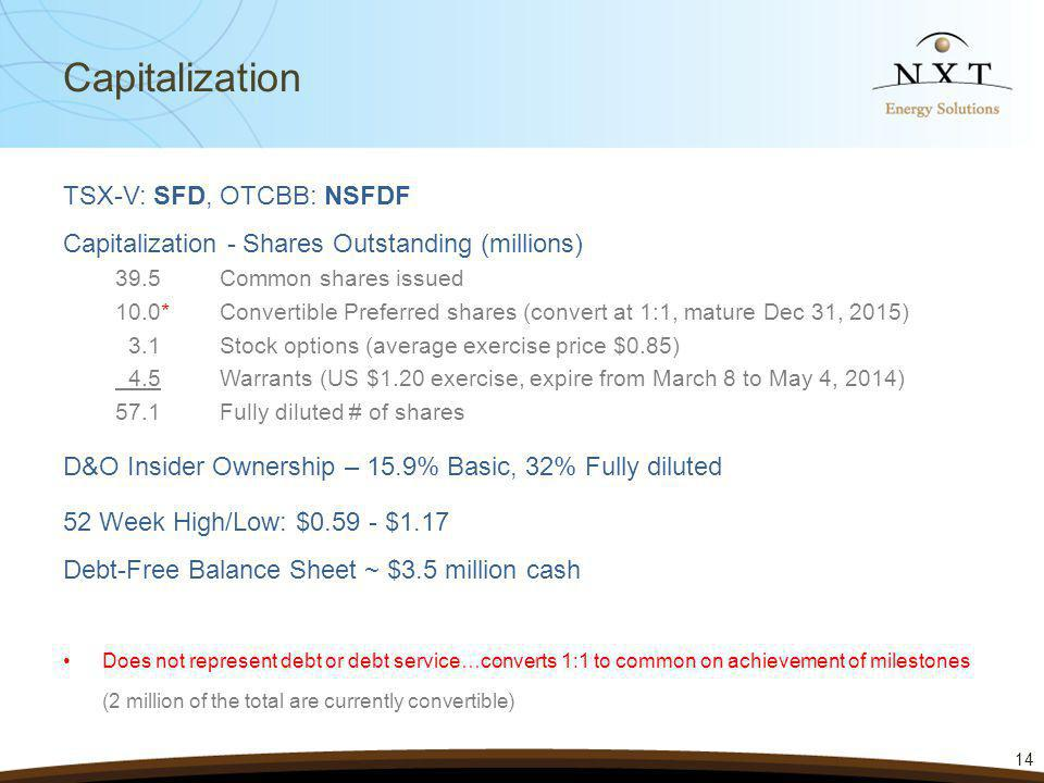 14 Capitalization TSX-V: SFD, OTCBB: NSFDF Capitalization - Shares Outstanding (millions) 39.5Common shares issued 10.0*Convertible Preferred shares (convert at 1:1, mature Dec 31, 2015) 3.1Stock options (average exercise price $0.85) 4.5Warrants (US $1.20 exercise, expire from March 8 to May 4, 2014) 57.1Fully diluted # of shares D&O Insider Ownership – 15.9% Basic, 32% Fully diluted 52 Week High/Low: $0.59 - $1.17 Debt-Free Balance Sheet ~ $3.5 million cash Does not represent debt or debt service…converts 1:1 to common on achievement of milestones (2 million of the total are currently convertible)