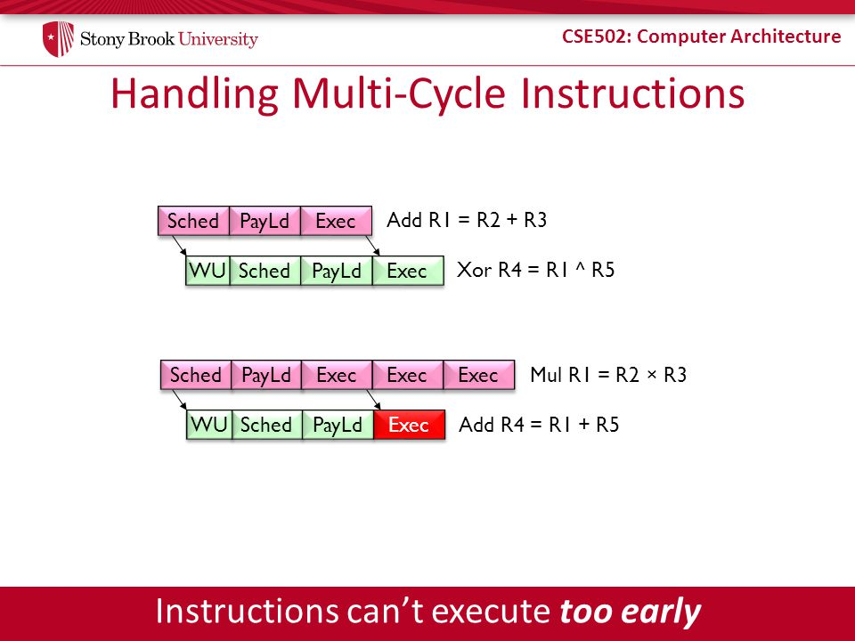 CSE502: Computer Architecture Handling Multi-Cycle Instructions Sched PayLd Exec Sched PayLd Exec Add R1 = R2 + R3 Xor R4 = R1 ^ R5 Sched PayLd Exec Add R4 = R1 + R5 WU Sched PayLd Exec Mul R1 = R2 × R3 Exec Instructions cant execute too early WU