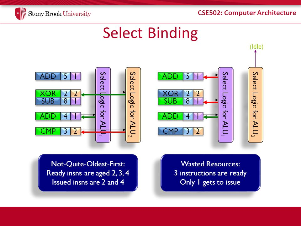 CSE502: Computer Architecture Select Binding XOR SUB 2 2 8 8 Select Logic for ALU 1 Select Logic for ALU 2 2 2 1 1 ADD 4 4 1 1 5 5 1 1 CMP 3 3 2 2 Not-Quite-Oldest-First: Ready insns are aged 2, 3, 4 Issued insns are 2 and 4 Not-Quite-Oldest-First: Ready insns are aged 2, 3, 4 Issued insns are 2 and 4 XOR SUB 2 2 8 8 Select Logic for ALU 1 Select Logic for ALU 2 2 2 1 1 ADD 4 4 1 1 5 5 1 1 CMP 3 3 2 2 (Idle) Wasted Resources: 3 instructions are ready Only 1 gets to issue Wasted Resources: 3 instructions are ready Only 1 gets to issue