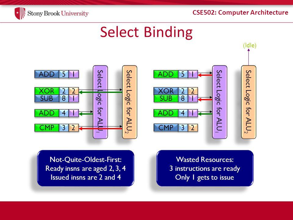 CSE502: Computer Architecture Select Binding XOR SUB 2 2 8 8 Select Logic for ALU 1 Select Logic for ALU 2 2 2 1 1 ADD 4 4 1 1 5 5 1 1 CMP 3 3 2 2 Not