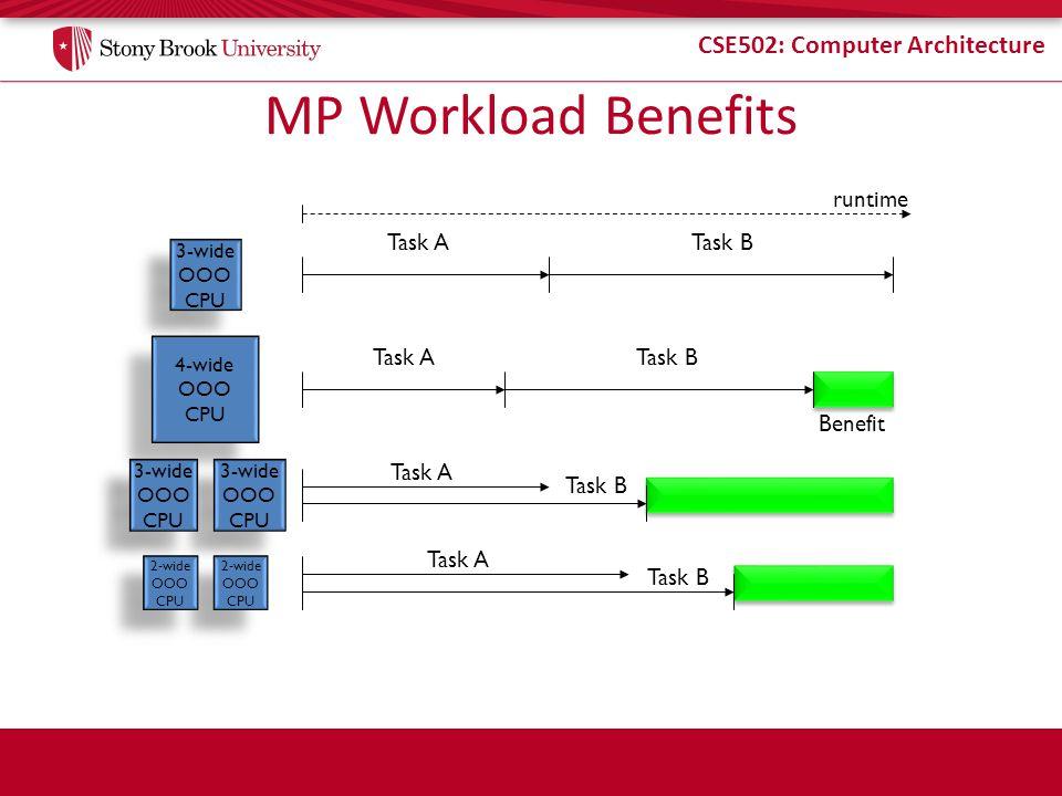 CSE502: Computer Architecture MP Workload Benefits 3-wide OOO CPU 3-wide OOO CPU Task ATask B 4-wide OOO CPU 4-wide OOO CPU Task ATask B Benefit 3-wid