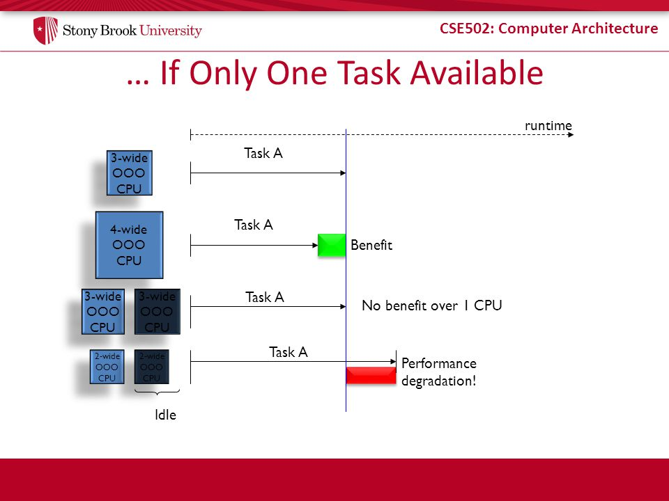 CSE502: Computer Architecture … If Only One Task Available 3-wide OOO CPU 3-wide OOO CPU Task A 4-wide OOO CPU 4-wide OOO CPU Task A Benefit 3-wide OOO CPU 3-wide OOO CPU 3-wide OOO CPU 3-wide OOO CPU Task A 2-wide OOO CPU 2-wide OOO CPU 2-wide OOO CPU 2-wide OOO CPU Task A runtime Idle No benefit over 1 CPU Performance degradation!