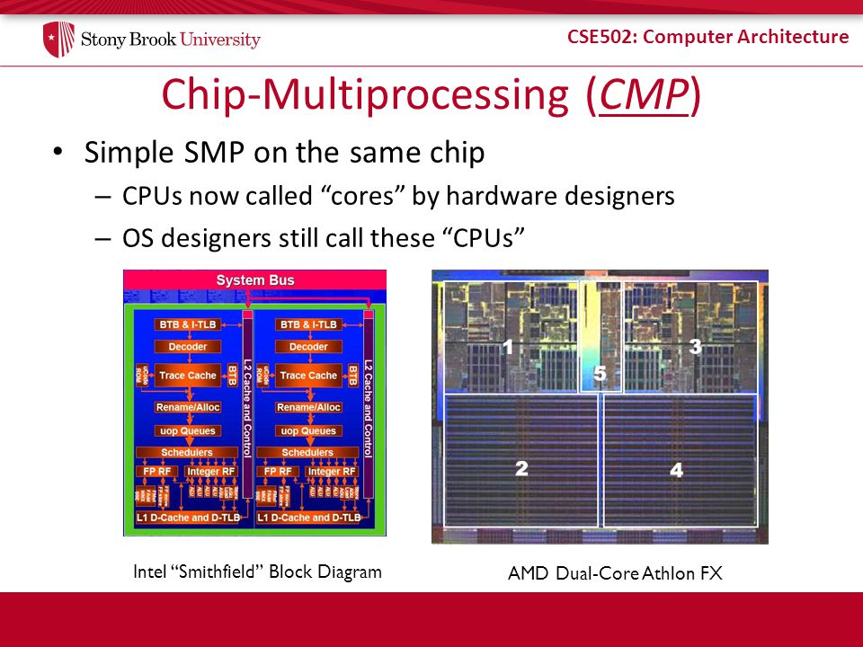 CSE502: Computer Architecture Chip-Multiprocessing (CMP) Simple SMP on the same chip – CPUs now called cores by hardware designers – OS designers still call these CPUs Intel Smithfield Block Diagram AMD Dual-Core Athlon FX