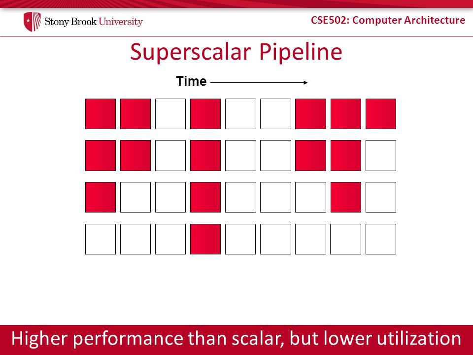 CSE502: Computer Architecture Superscalar Pipeline Time Higher performance than scalar, but lower utilization