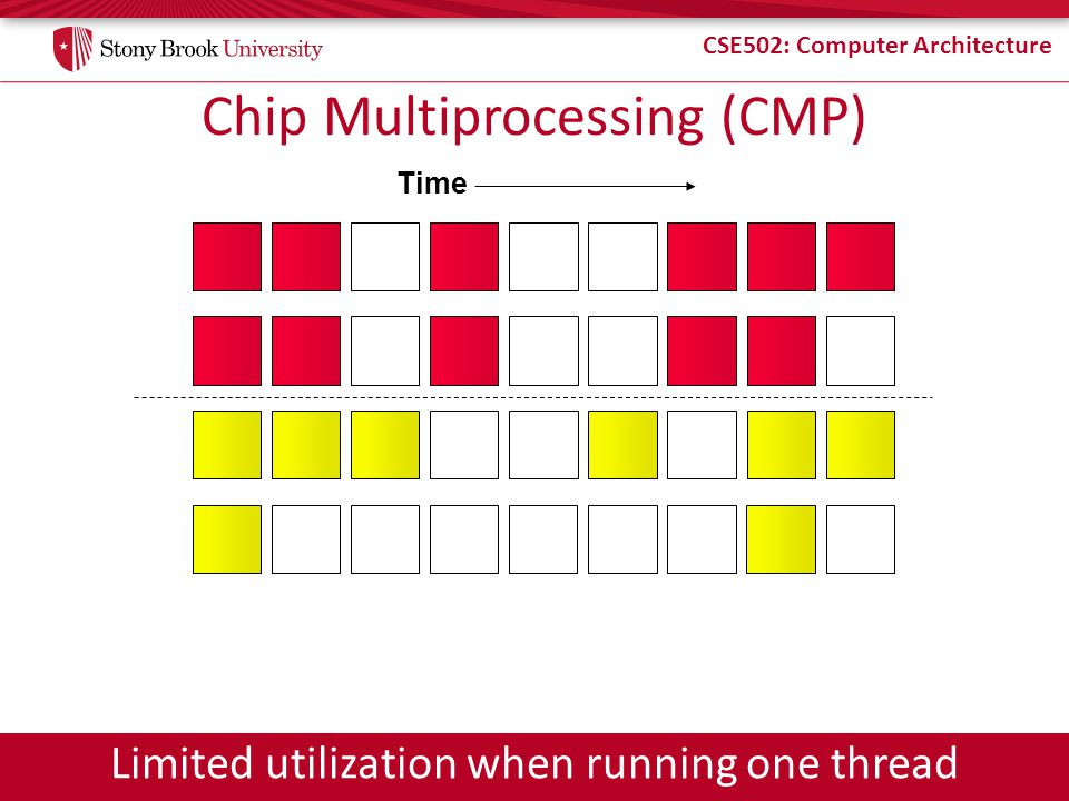 CSE502: Computer Architecture Chip Multiprocessing (CMP) Time Limited utilization when running one thread