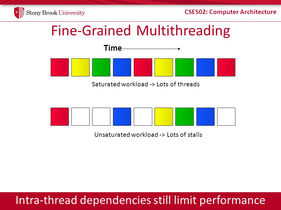 CSE502: Computer Architecture Fine-Grained Multithreading Time Saturated workload -> Lots of threads Unsaturated workload -> Lots of stalls Intra-thre