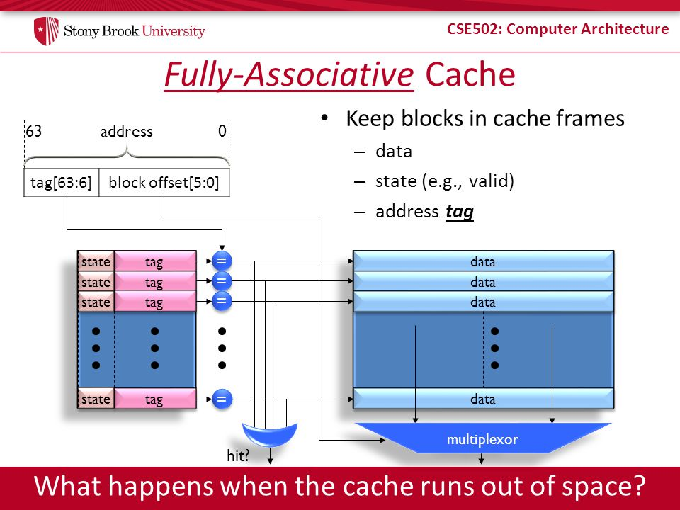 CSE502: Computer Architecture = = = = = = Keep blocks in cache frames – data – state (e.g., valid) – address tag data Fully-Associative Cache multiplexor tag[63:6]block offset[5:0] address What happens when the cache runs out of space.