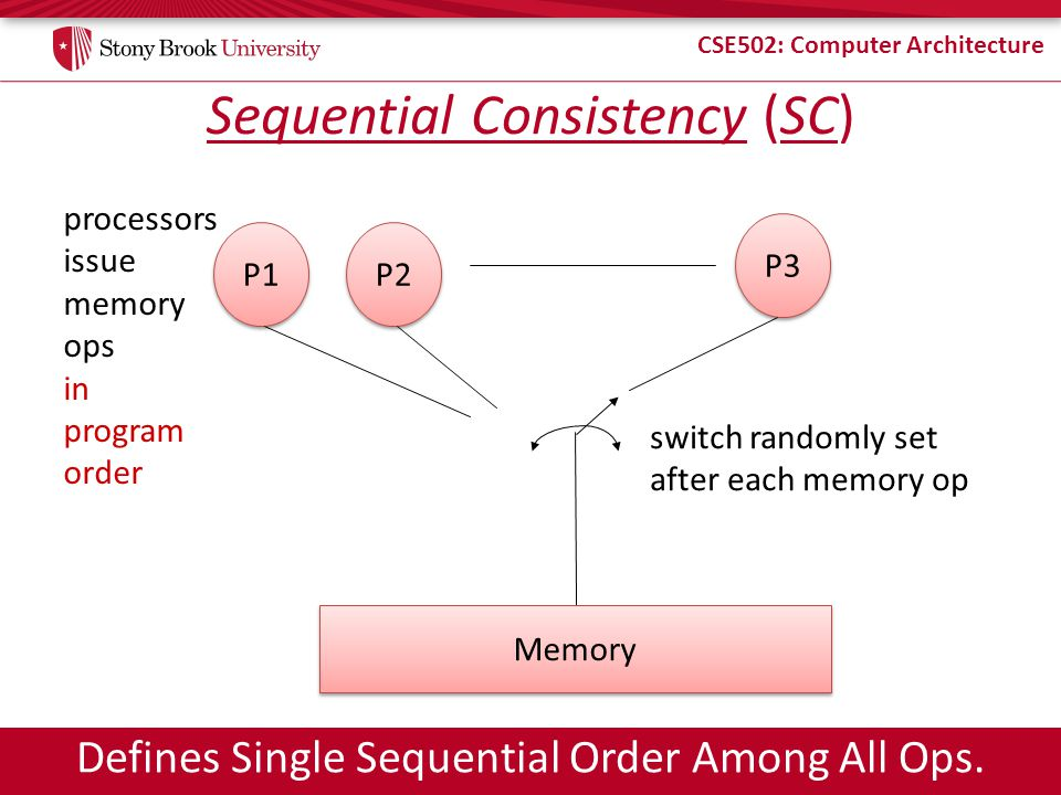CSE502: Computer Architecture Sequential Consistency (SC) switch randomly set after each memory op processors issue memory ops in program order P1P2 P3 Memory Defines Single Sequential Order Among All Ops.