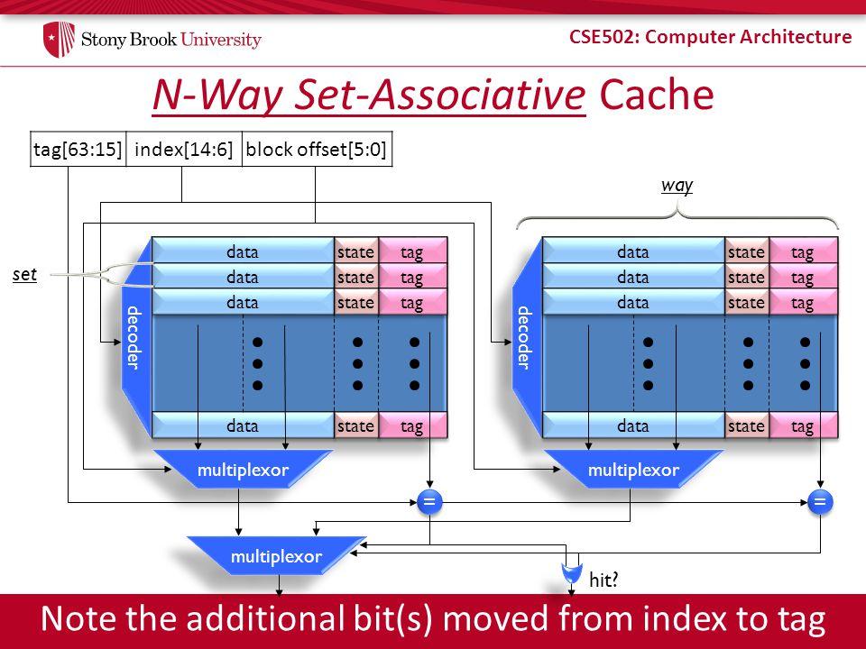 CSE502: Computer Architecture N-Way Set-Associative Cache tag[63:15]index[14:6]block offset[5:0] tag multiplexor decoder = = hit? data tag data tag st