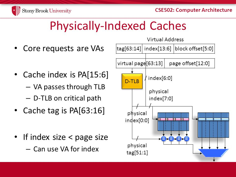 CSE502: Computer Architecture Physically-Indexed Caches Core requests are VAs Cache index is PA[15:6] – VA passes through TLB – D-TLB on critical path Cache tag is PA[63:16] If index size < page size – Can use VA for index tag[63:14]index[13:6]block offset[5:0] Virtual Address virtual page[63:13]page offset[12:0] / index[6:0] / physical tag[51:1] physical index[7:0] / = = = = = = = = D-TLB / physical index[0:0]