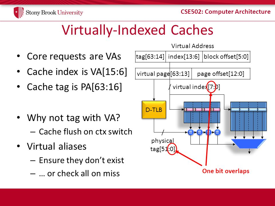 CSE502: Computer Architecture Virtually-Indexed Caches Core requests are VAs Cache index is VA[15:6] Cache tag is PA[63:16] Why not tag with VA.