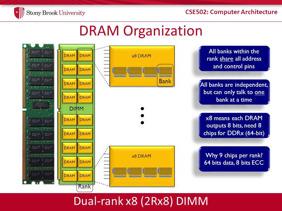 CSE502: Computer Architecture DIMM DRAM Organization DRAM x8 DRAM DRAM Rank Dual-rank x8 (2Rx8) DIMM x8 DRAM Bank All banks within the rank share all