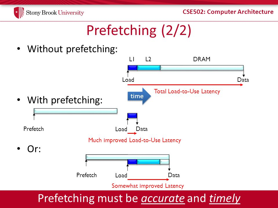 CSE502: Computer Architecture Without prefetching: With prefetching: Or: Prefetch Prefetching (2/2) Load L1L2 Data DRAM Total Load-to-Use Latency Data Load Much improved Load-to-Use Latency Somewhat improved Latency Data Load Prefetching must be accurate and timely time