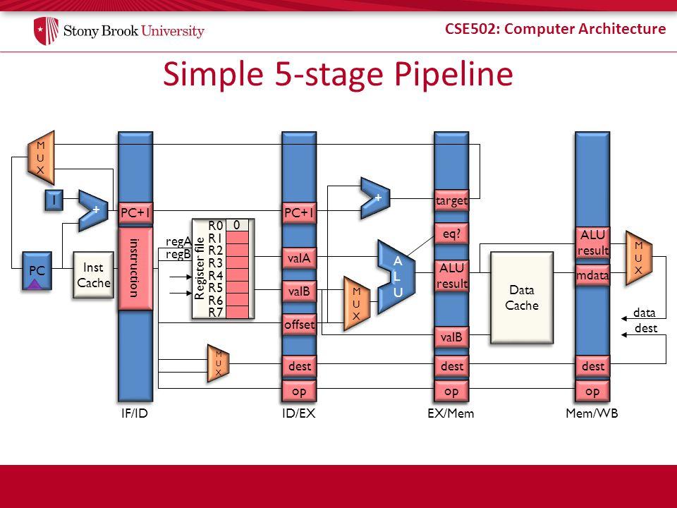 CSE502: Computer Architecture Simple 5-stage Pipeline PC Inst Cache Inst Cache Register file MUXMUX MUXMUX 1 1 Data Cache Data Cache MUXMUX MUXMUX IF/IDID/EXEX/MemMem/WB MUXMUX MUXMUX op dest offset valB valA PC+1 target ALU result ALU result op dest valB op dest ALU result ALU result mdata eq.