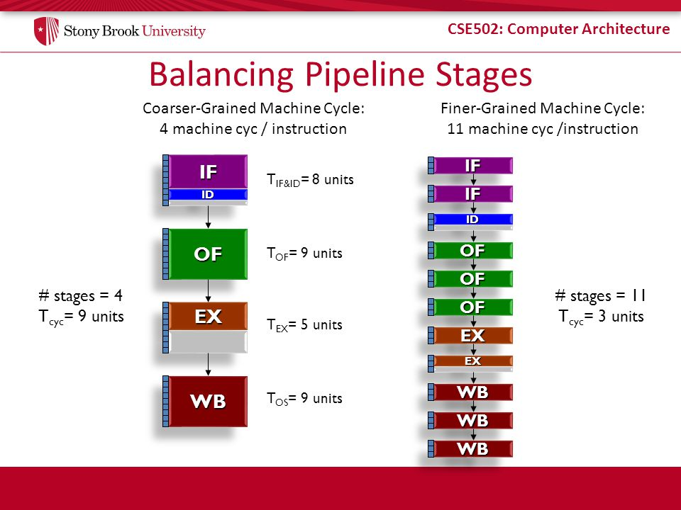 CSE502: Computer Architecture Balancing Pipeline Stages Coarser-Grained Machine Cycle: 4 machine cyc / instruction Finer-Grained Machine Cycle: 11 machine cyc /instruction T IF&ID = 8 units T OF = 9 units T EX = 5 units T OS = 9 units IFIF IDID OFOF WBWB EXEX # stages = 11 T cyc = 3 units IFIF IFIF IDID OFOF OFOF OFOF EXEX EXEX WBWB WBWB WBWB # stages = 4 T cyc = 9 units