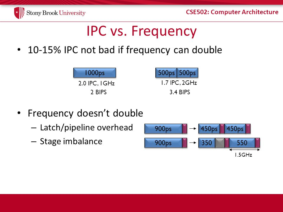 CSE502: Computer Architecture IPC vs. Frequency 10-15% IPC not bad if frequency can double Frequency doesnt double – Latch/pipeline overhead – Stage i