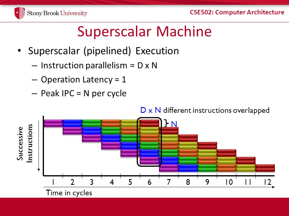 CSE502: Computer Architecture Superscalar Machine Superscalar (pipelined) Execution – Instruction parallelism = D x N – Operation Latency = 1 – Peak I