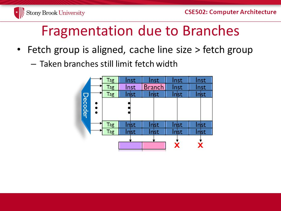 CSE502: Computer Architecture Fragmentation due to Branches Fetch group is aligned, cache line size > fetch group – Taken branches still limit fetch width Decoder Tag Inst Tag InstBranchInst Tag Inst Tag Inst Tag Inst XX